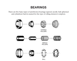 exploded-diagrams-of-bearings